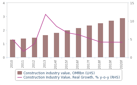 belgium construction market to growth prospects Construction in vietnam – key trends and opportunities growth in the residential construction market request sample pages for construction in vietnam.